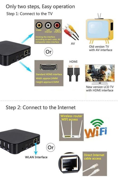 Android tv box picture