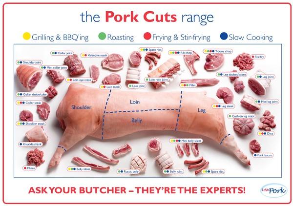Pork picture