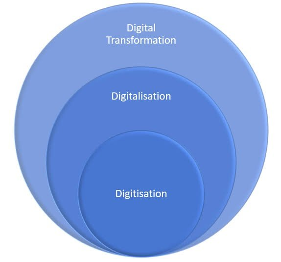 Digital Transformation & 4IR picture