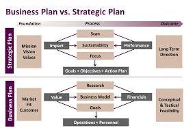 Internal business plan ( 1 year financials) picture