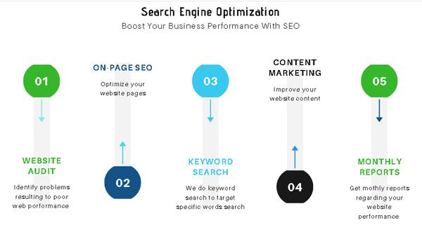 Search engine optimization picture