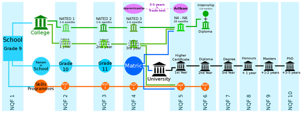 The National Qualifications Framework Explained picture