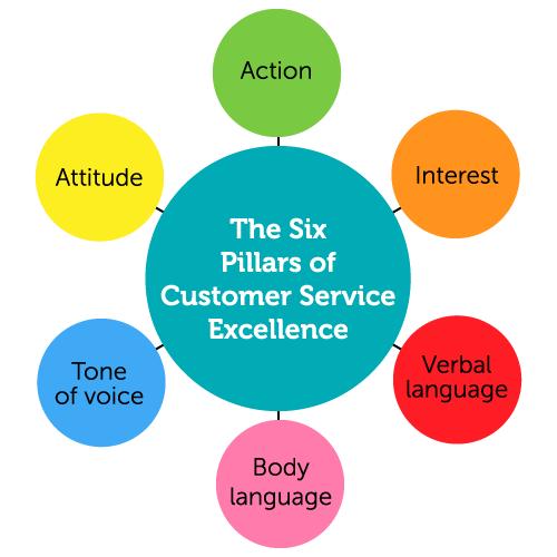 Advanced Customer Service  (Level: 4 /5) picture