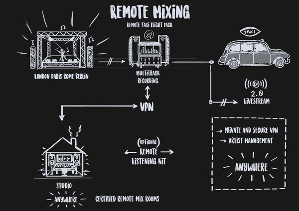 Remote mixing picture